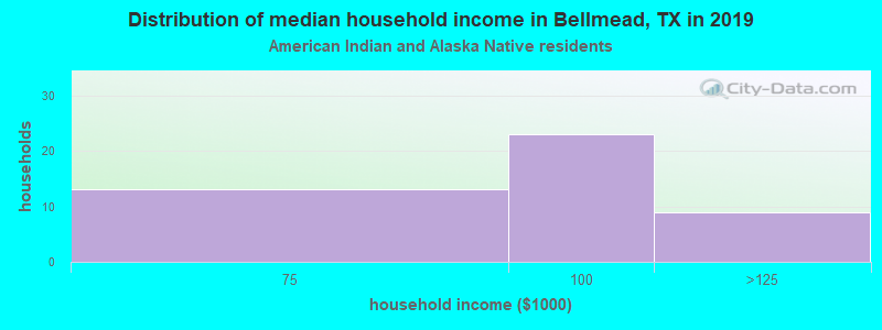 Bellmead household income for American Indian and Alaska Native householders