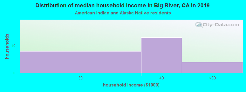 Big River household income for American Indian and Alaska Native householders