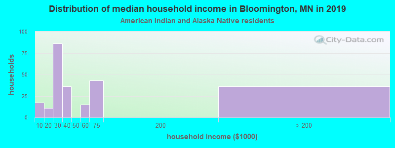 Bloomington household income for American Indian and Alaska Native householders