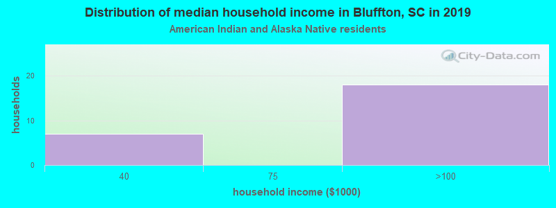 Bluffton household income for American Indian and Alaska Native householders