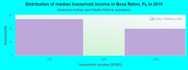 Boca Raton household income for American Indian and Alaska Native householders