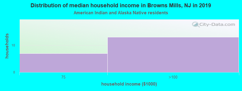 Browns Mills household income for American Indian and Alaska Native householders