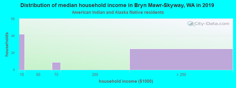 Bryn Mawr-Skyway household income for American Indian and Alaska Native householders