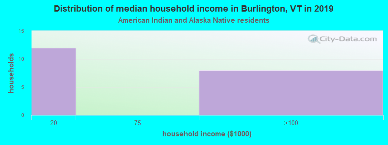 Burlington household income for American Indian and Alaska Native householders