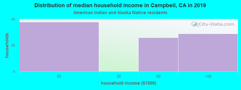 Campbell household income for American Indian and Alaska Native householders