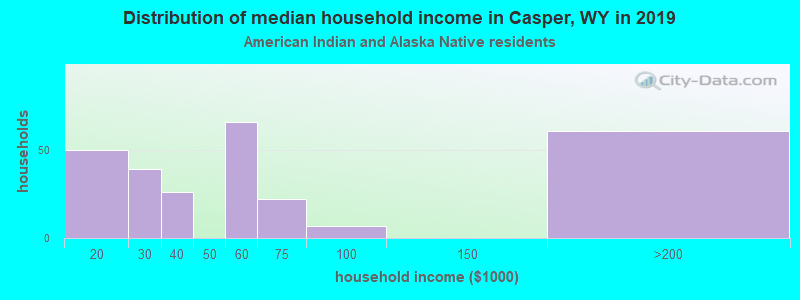Casper household income for American Indian and Alaska Native householders