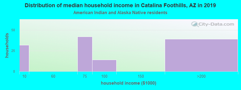 Catalina Foothills household income for American Indian and Alaska Native householders