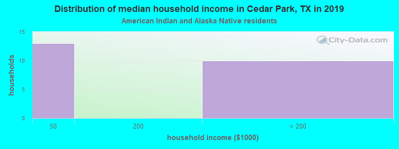 Cedar Park household income for American Indian and Alaska Native householders