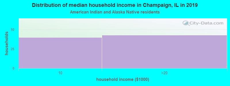Champaign household income for American Indian and Alaska Native householders