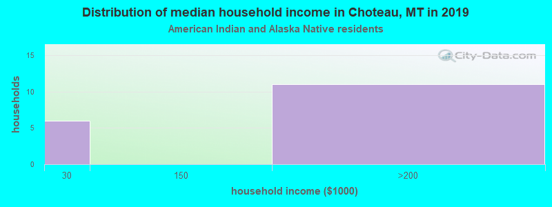 Choteau household income for American Indian and Alaska Native householders