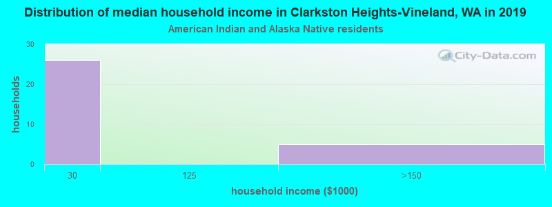 Clarkston Heights-Vineland household income for American Indian and Alaska Native householders