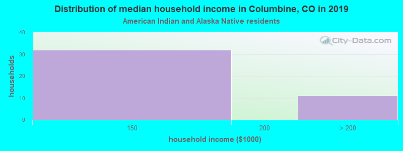Columbine household income for American Indian and Alaska Native householders