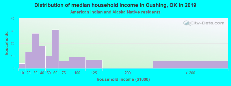 Cushing household income for American Indian and Alaska Native householders