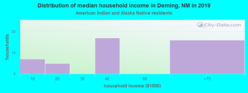 Deming household income for American Indian and Alaska Native householders