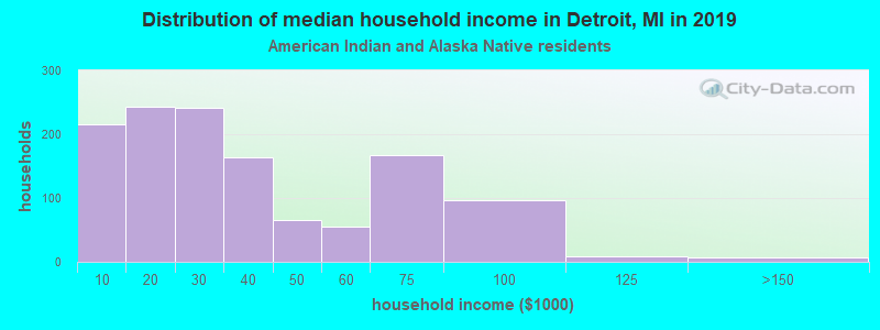 Detroit household income for American Indian and Alaska Native householders