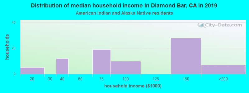 Diamond Bar household income for American Indian and Alaska Native householders