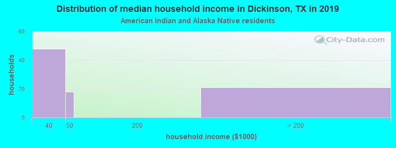 Dickinson household income for American Indian and Alaska Native householders