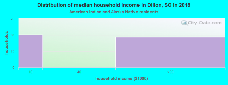Dillon household income for American Indian and Alaska Native householders