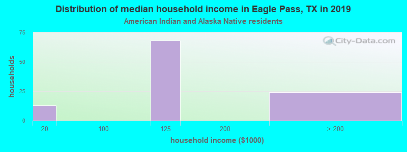 Eagle Pass household income for American Indian and Alaska Native householders