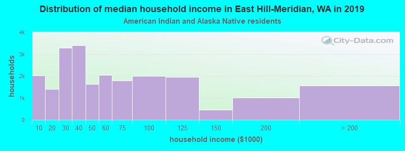 East Hill-Meridian household income for American Indian and Alaska Native householders