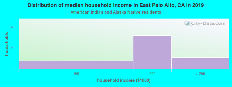 East Palo Alto household income for American Indian and Alaska Native householders