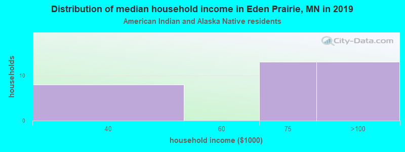 Eden Prairie household income for American Indian and Alaska Native householders