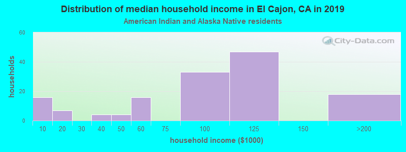 El Cajon household income for American Indian and Alaska Native householders