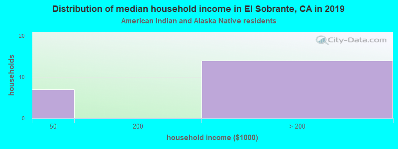 El Sobrante household income for American Indian and Alaska Native householders