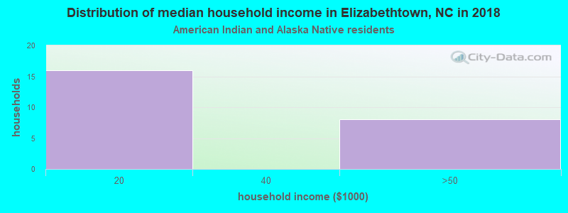 Elizabethtown household income for American Indian and Alaska Native householders