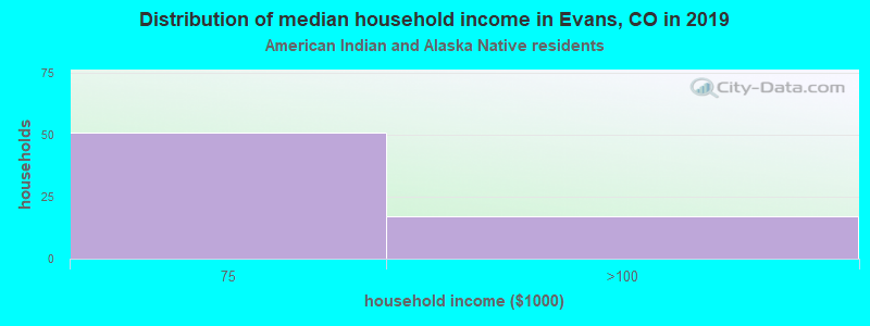 Evans household income for American Indian and Alaska Native householders