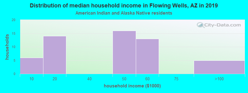 Flowing Wells household income for American Indian and Alaska Native householders