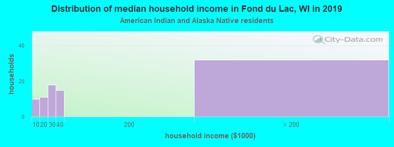 Fond du Lac household income for American Indian and Alaska Native householders