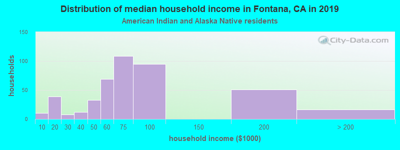Fontana household income for American Indian and Alaska Native householders