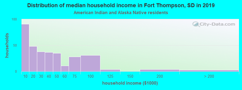 Fort Thompson household income for American Indian and Alaska Native householders