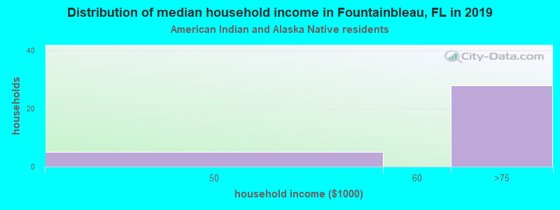 Fountainbleau household income for American Indian and Alaska Native householders