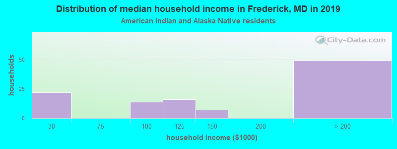 Frederick household income for American Indian and Alaska Native householders