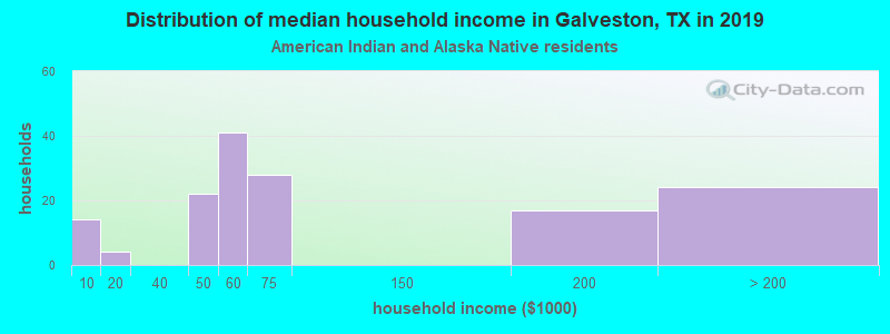 Galveston household income for American Indian and Alaska Native householders