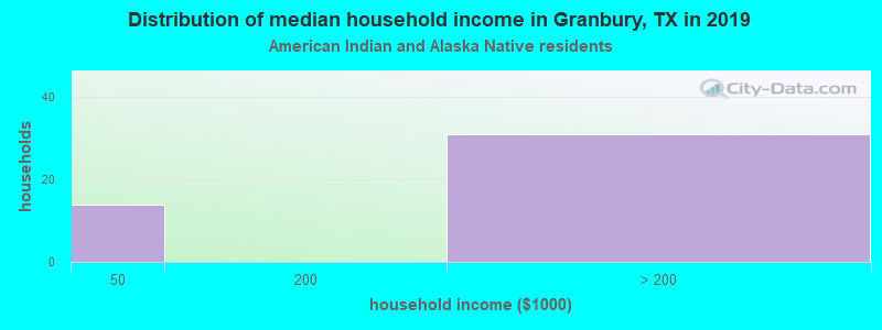 Granbury household income for American Indian and Alaska Native householders