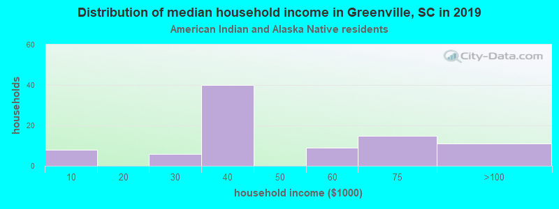 Greenville household income for American Indian and Alaska Native householders