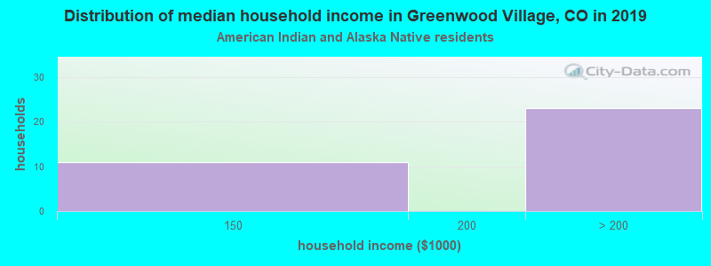 Greenwood Village household income for American Indian and Alaska Native householders