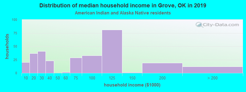 Grove household income for American Indian and Alaska Native householders