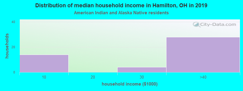 Hamilton household income for American Indian and Alaska Native householders