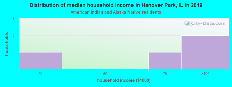 Hanover Park household income for American Indian and Alaska Native householders