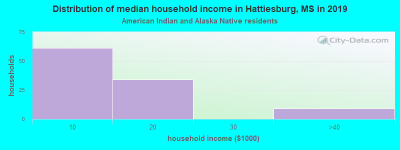 Hattiesburg household income for American Indian and Alaska Native householders