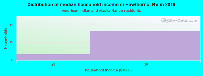 Hawthorne household income for American Indian and Alaska Native householders