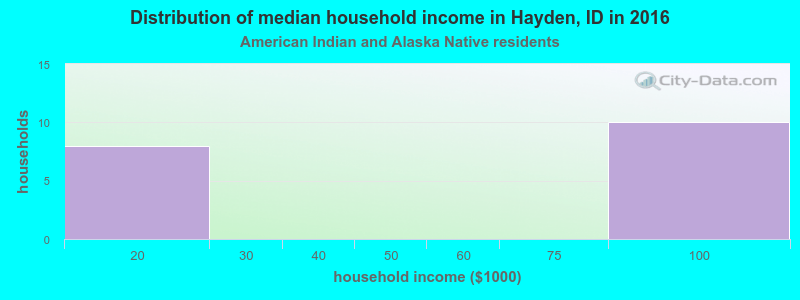 Hayden household income for American Indian and Alaska Native householders