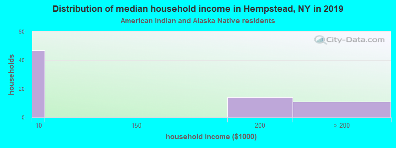 Hempstead household income for American Indian and Alaska Native householders