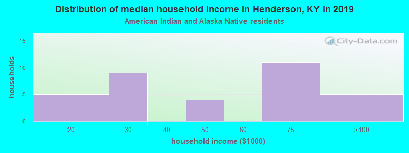 Henderson household income for American Indian and Alaska Native householders