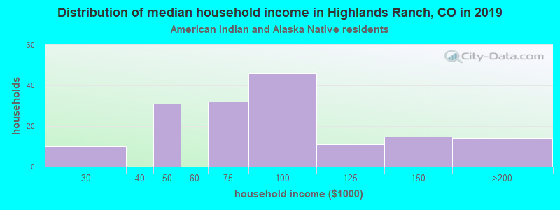 Highlands Ranch household income for American Indian and Alaska Native householders