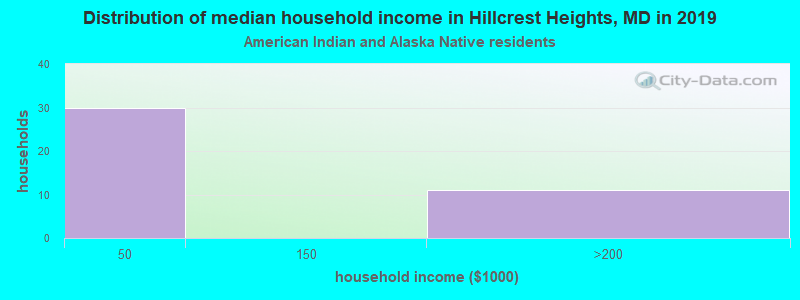 Hillcrest Heights household income for American Indian and Alaska Native householders